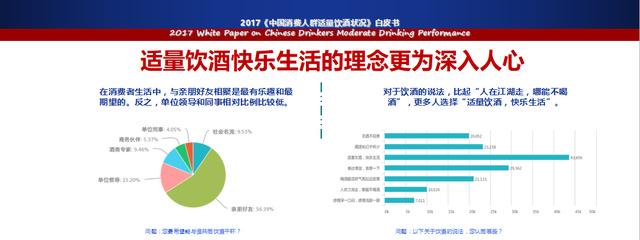 中国饮酒人群适量饮酒状况白皮书发布