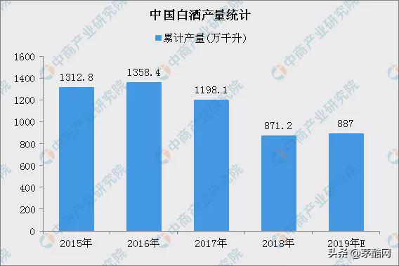 2019白酒行业大事件,2020年白酒行业发展预测