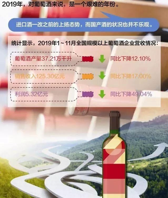 2020年国产葡萄酒的市场发展办法:跨界联合、跨区搞事、跨国联姻