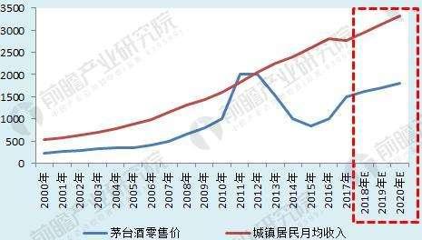 中国酱香型白酒发展的五大趋势:引领酱香酒品牌集群加快步伐、突飞猛进