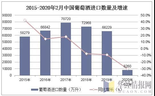 历年来最大降幅!2020年1-2月葡萄酒进口量同比下跌30.4%