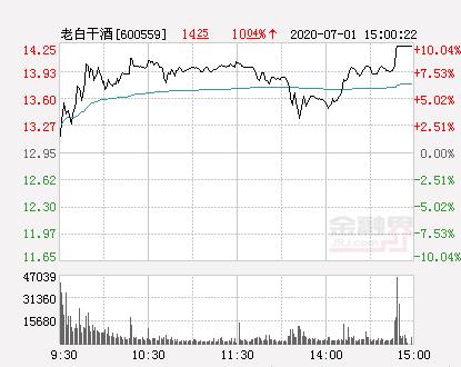 老白干酒涨10.04%报14.25元报于14.25元涨停