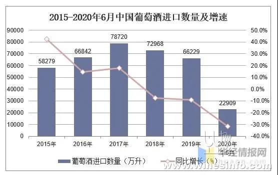 1-6月中国葡萄酒进口数据 仍大幅下滑