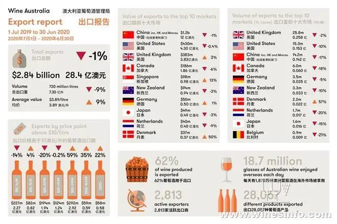 澳葡萄酒管理局发布截至2020年6月的最新出口报告