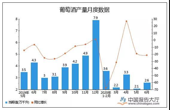 1-6月中国酒类市场:国产酒产量下降,进口酒量额跌幅收窄