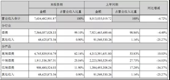 泸州老窖半年报:营收76亿,利润32亿,高端国窖占比超60%!