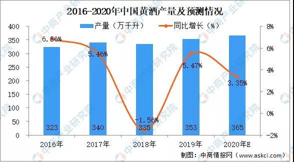 2020年黄酒行业市场现状分析及未来发展趋势预测