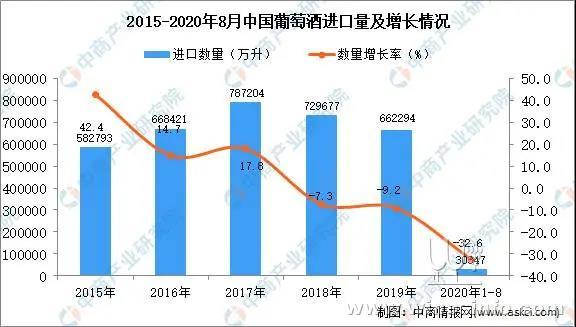 2020年1-8月中国葡萄酒进口量同比下降32.6%