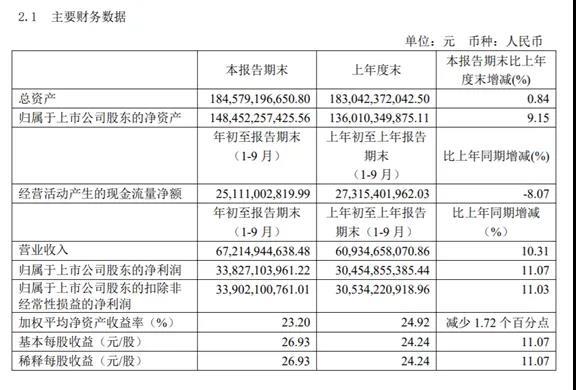 贵州茅台发布三季度财务报告,营收同比增长超10%