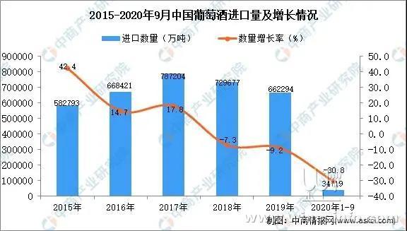 1-9月中国葡萄酒进口数据统计