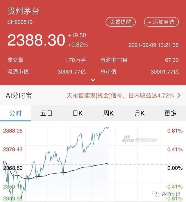 贵州茅台市值达到新高度:3万亿!