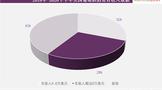 2018-2020美国葡萄酒市场研究报告发布