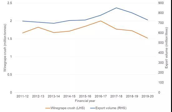 跌入谷底:澳大利亚葡萄酒第一季度对华出口暴跌96%!