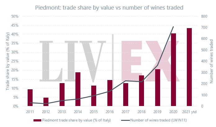 皮埃蒙特精品酒交易份额5年增32%,原因有三!