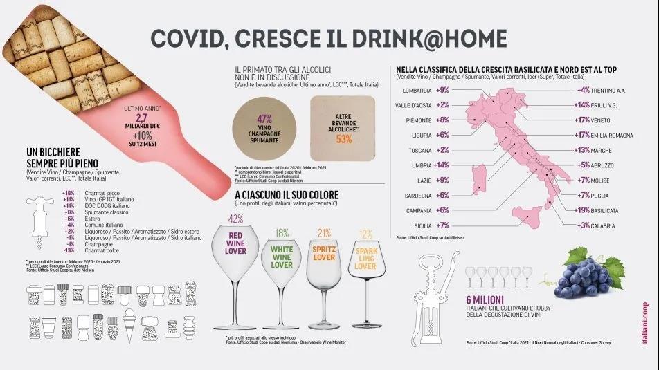 疫情一年来意大利本土葡萄酒消费增长10%,超600万意大利人因疫情养成品酒习惯