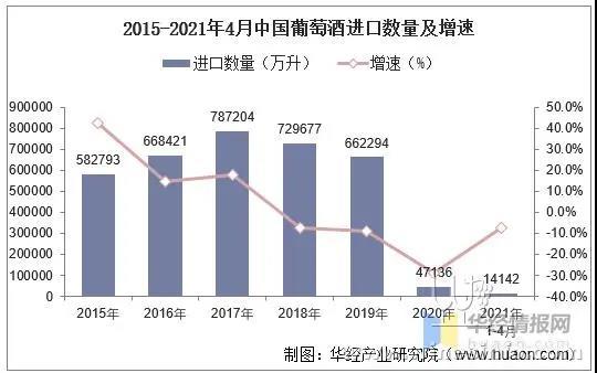 2021年4月中国进口葡萄酒数据统计