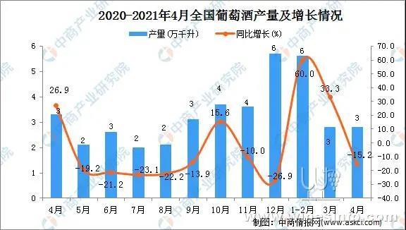 2021年4月中国葡萄酒产量数据统计