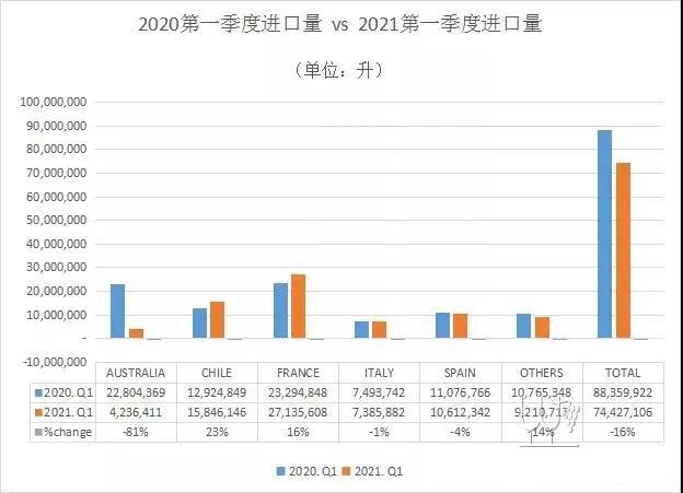 2021第一季度进口葡萄酒海关数据