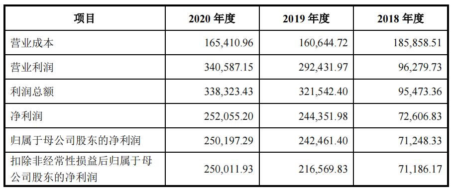 郎酒一季度利润暴涨100倍,青花郎已占半壁江山