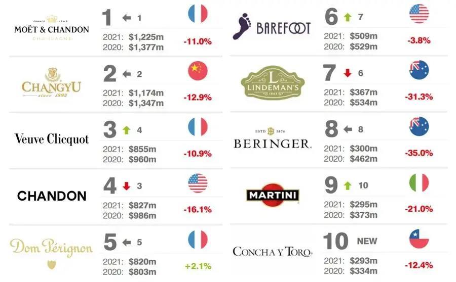 2021全球酒类品牌排行榜发布:张裕蝉联全球葡萄酒第二,中国白酒包揽烈酒前五!