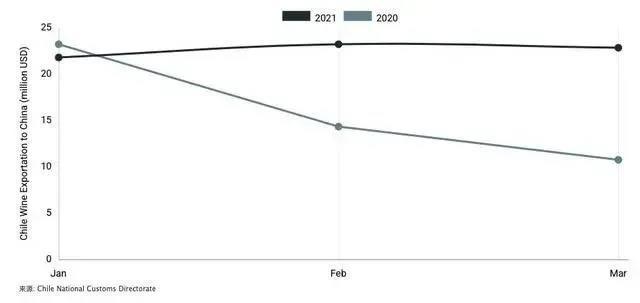 6.18果酒资讯:开场果酒同比增长25倍、全国酿酒行业1-4月产量同比增长21.13%...
