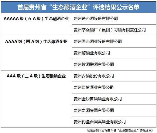 """贵州省""""生态酿酒企业""""前五强:茅台、习酒、国台、贵州醇、珍酒"""