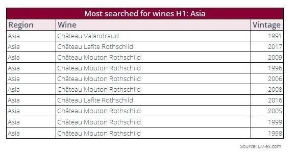 揭秘2021年亚洲交易最旺的葡萄酒